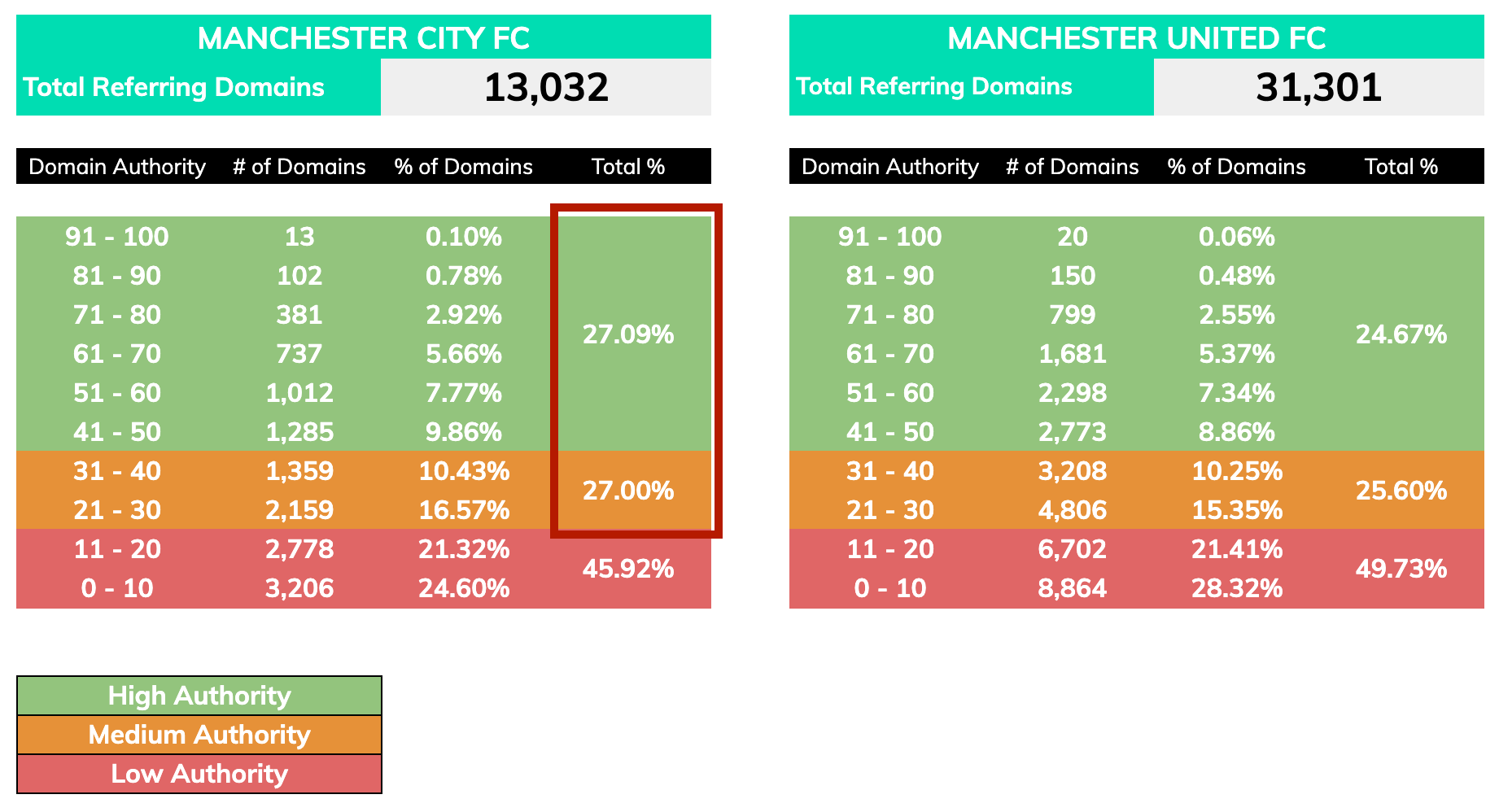 Seo competitor analysis man u vs man city 23