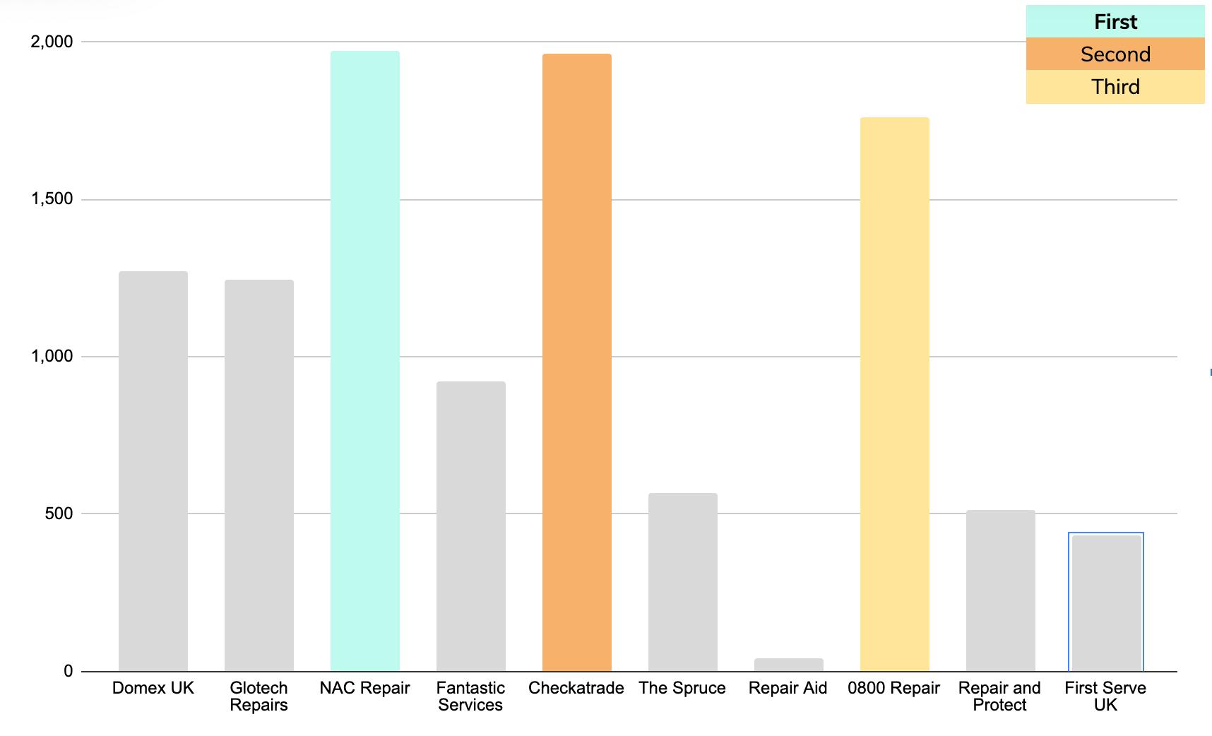 murray dare competitor analysis example washing machine repair company comparison 27