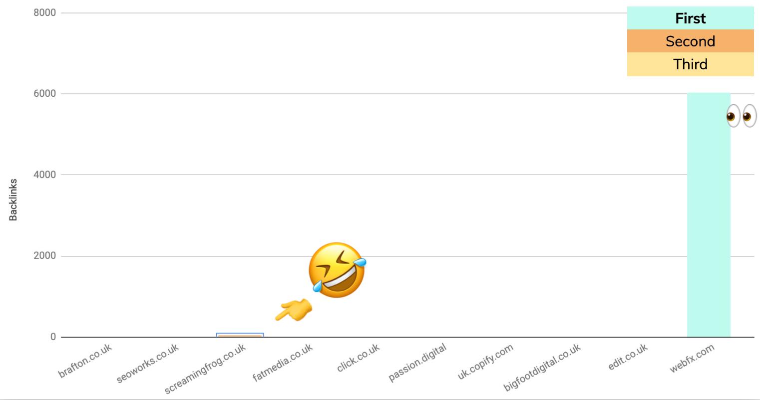 comparison graph 2