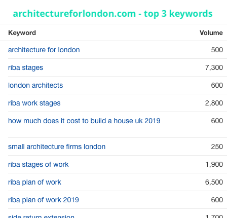 keyword analysis for architecture in london