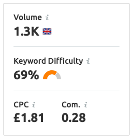 keyword volume and keyword difficulty for 'architects in london'