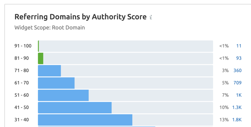 table showing Omega's referring domain backlinks by DA score