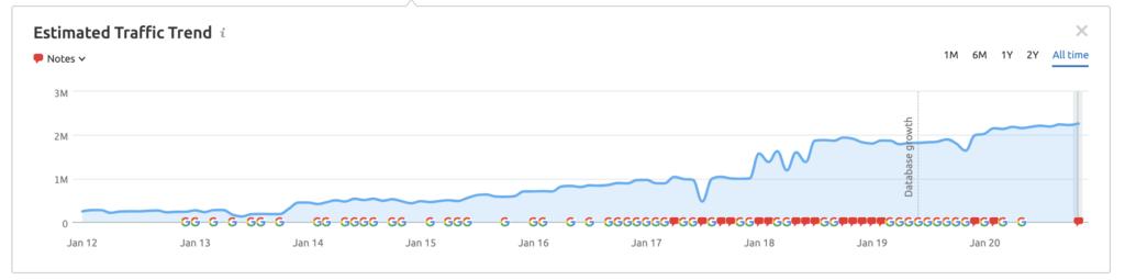Rolex estimated traffic graph