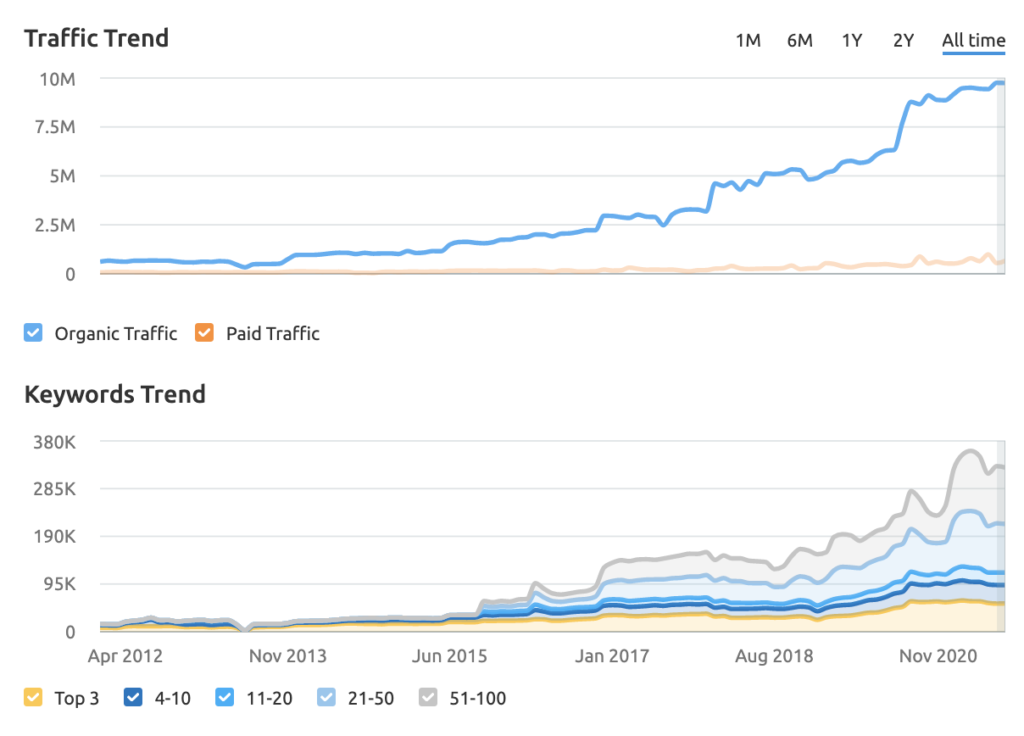 Rolex traffic and keywords graph