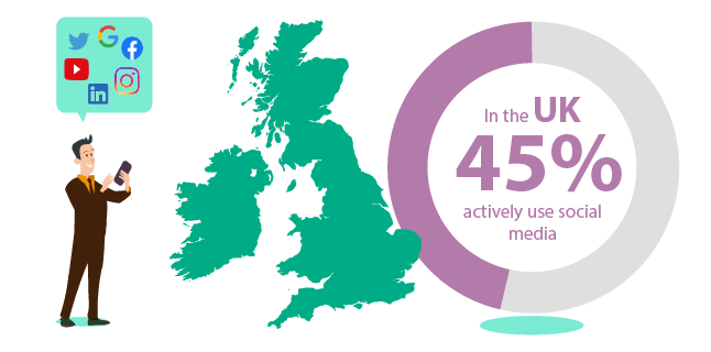 in the UK 45% actively use social media