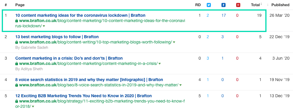 example of good content marketing