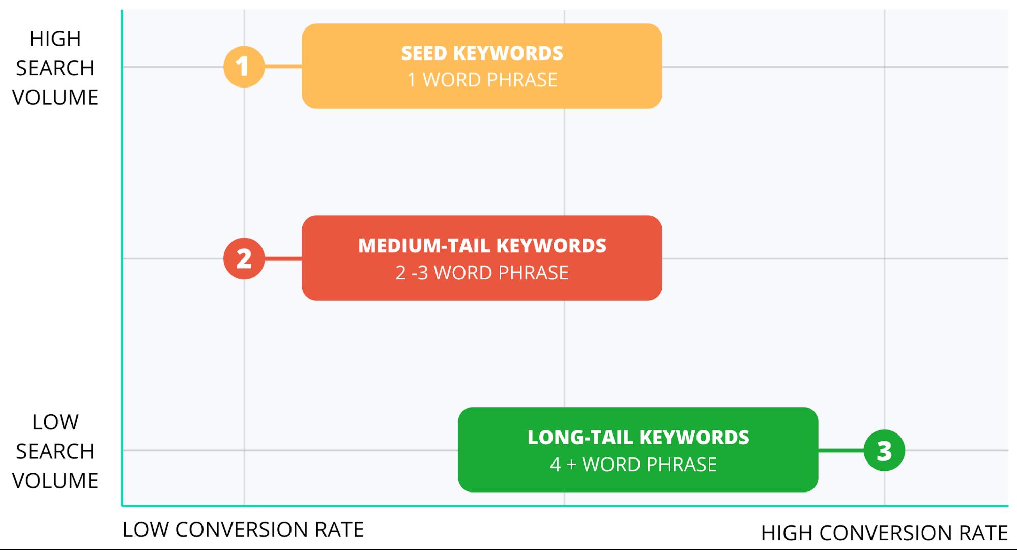 search volume versus conversion rate graph