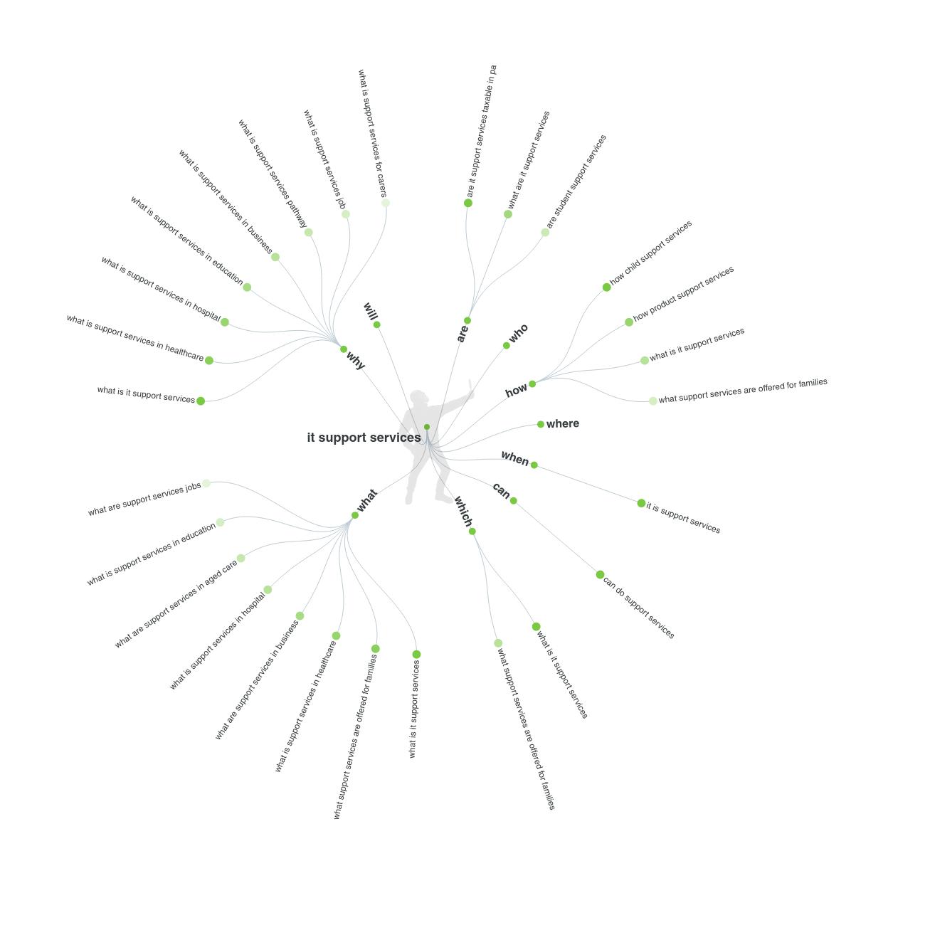 answerthepublic graph