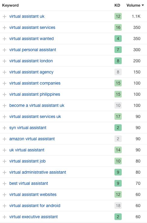 virtual assistant keyword list