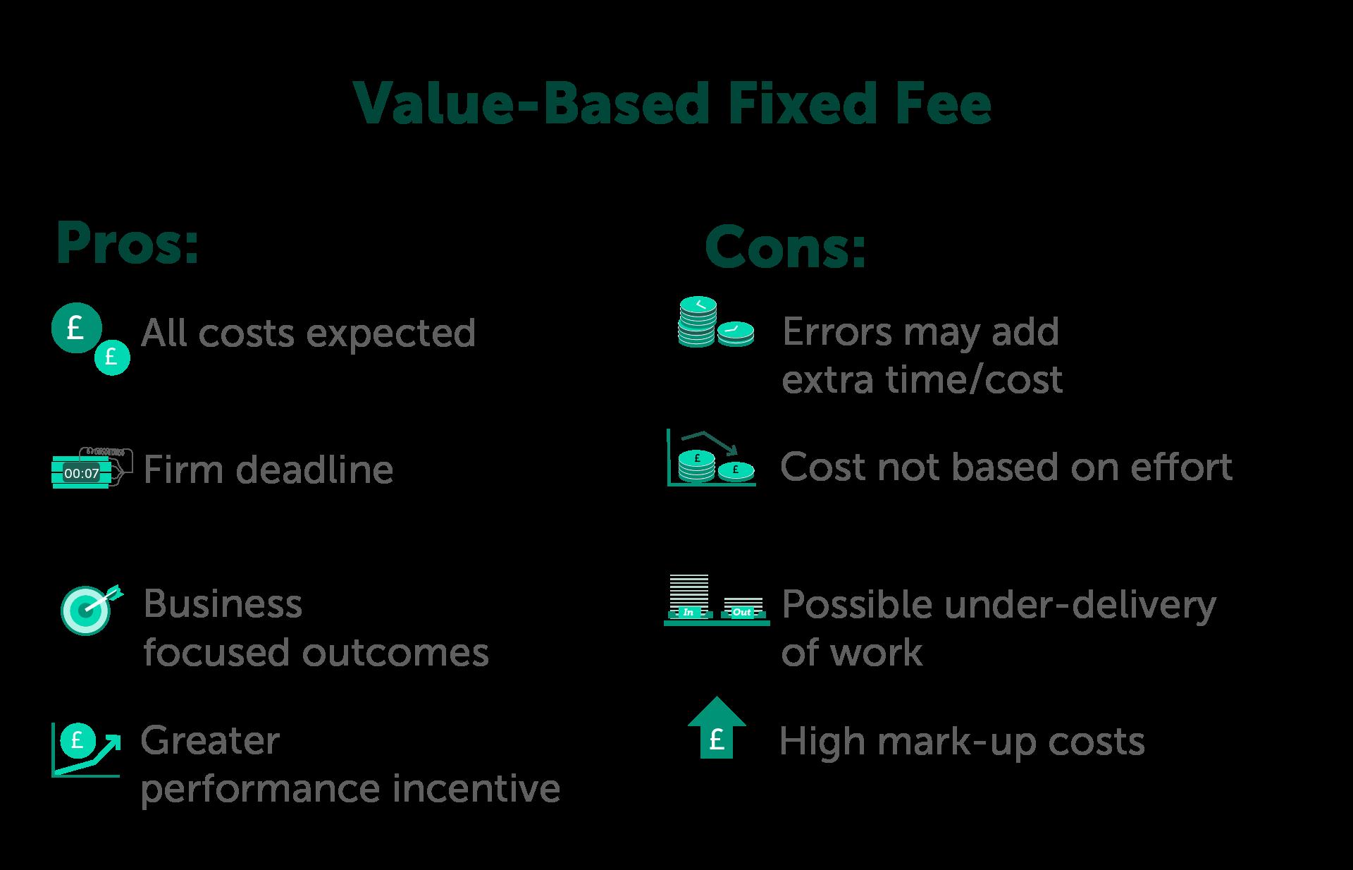 Value based Fixed Fee
