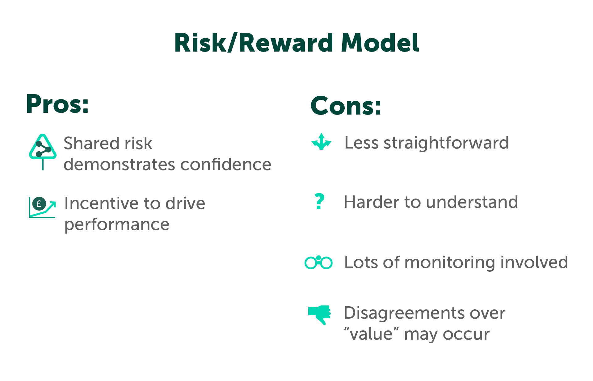 Risk Reward model