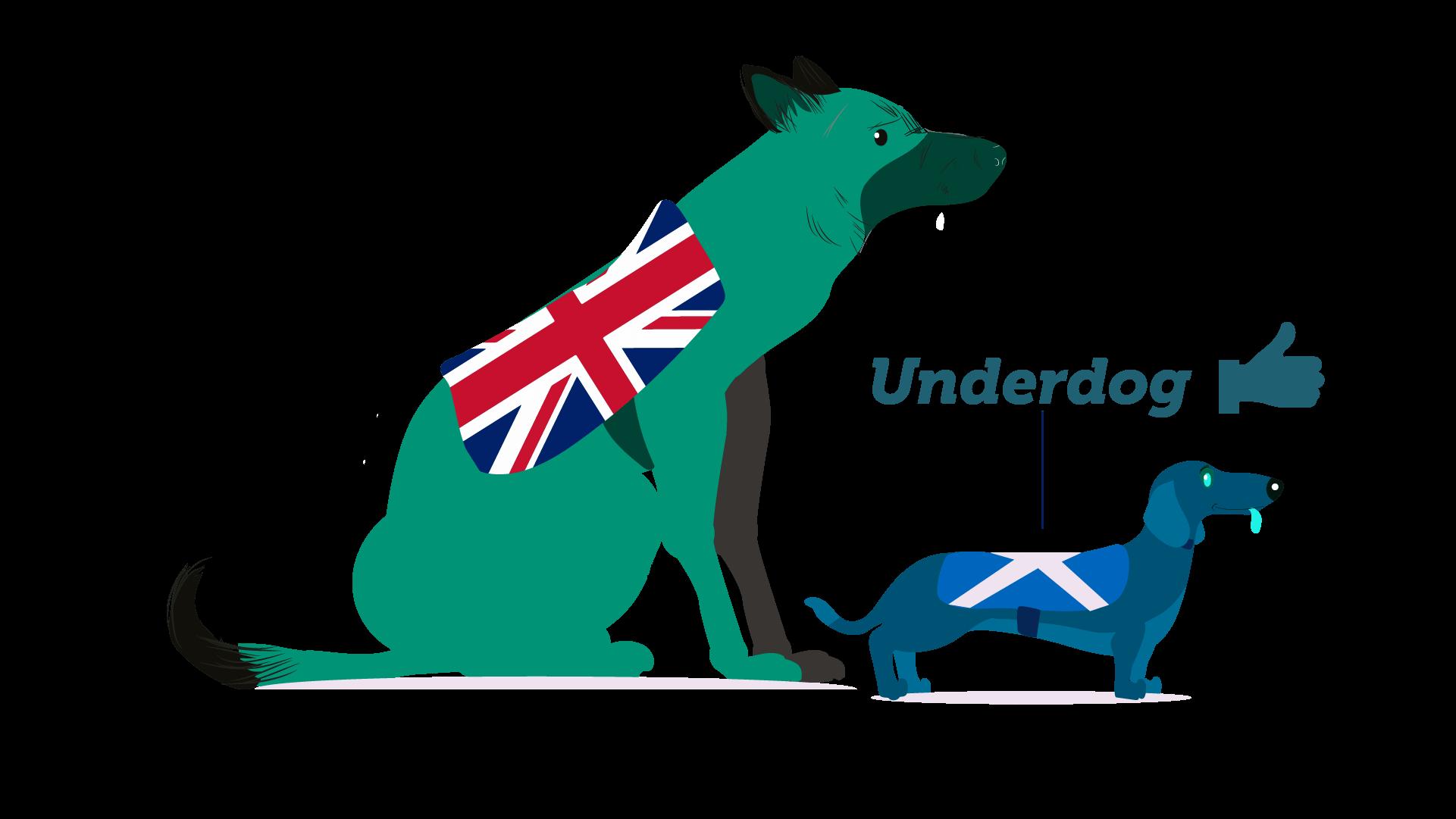 underdog effect marketing psychology indyref2 large dog with british falg on back standing over small dog wearing scottish flag