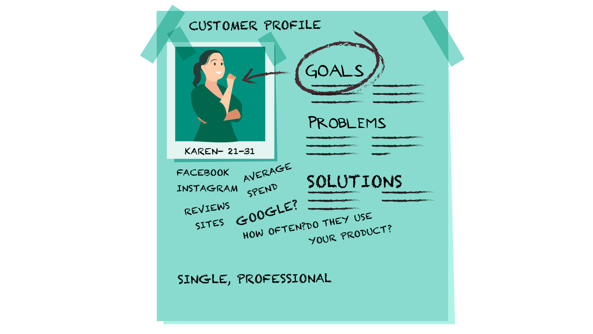 Create a customer profile