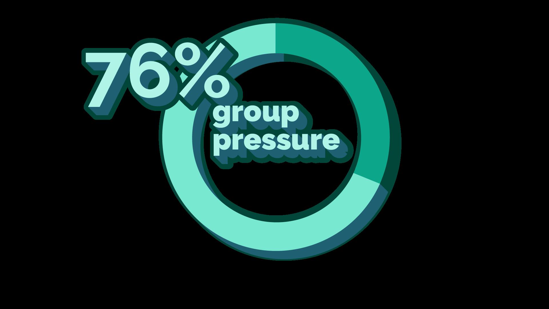 stat: 76% 'group pressure'