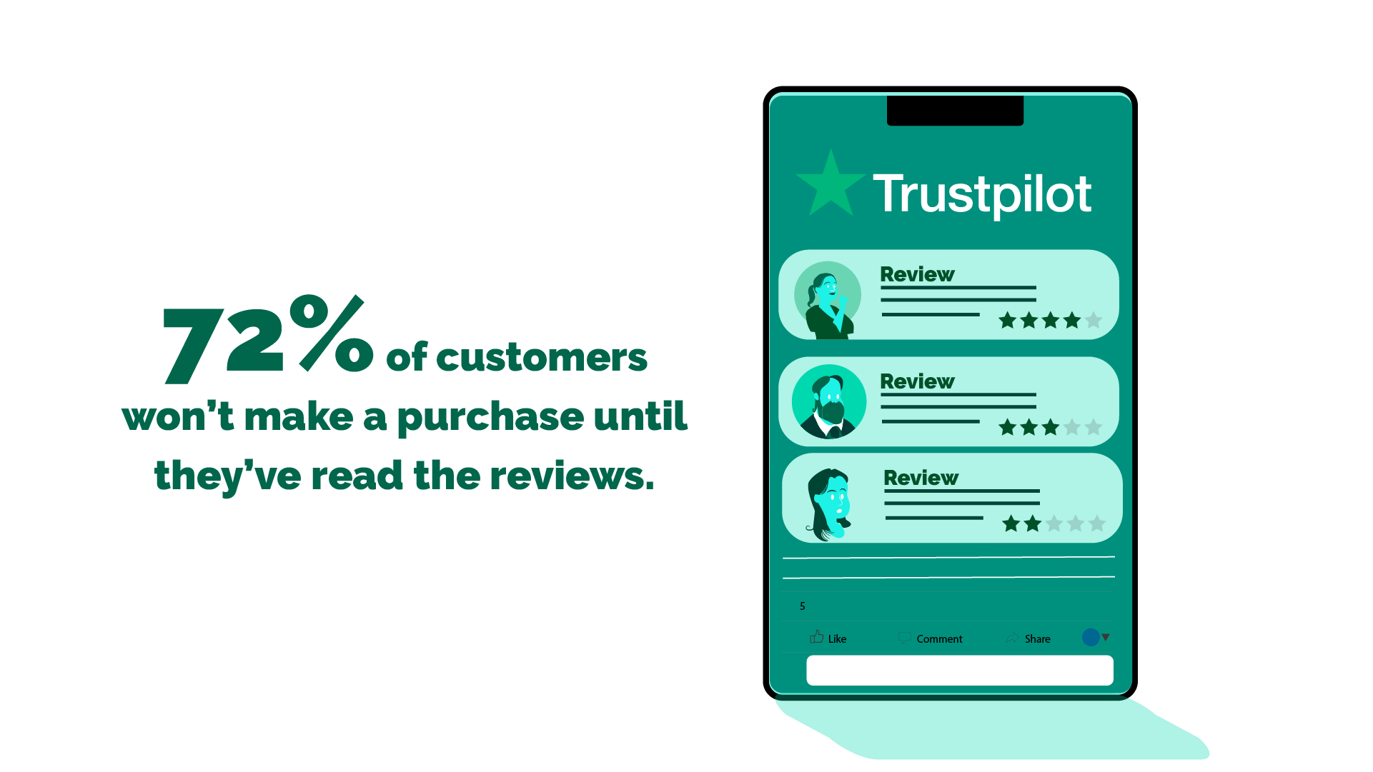 72% of customers won't make a purchase until they've read the reviews.