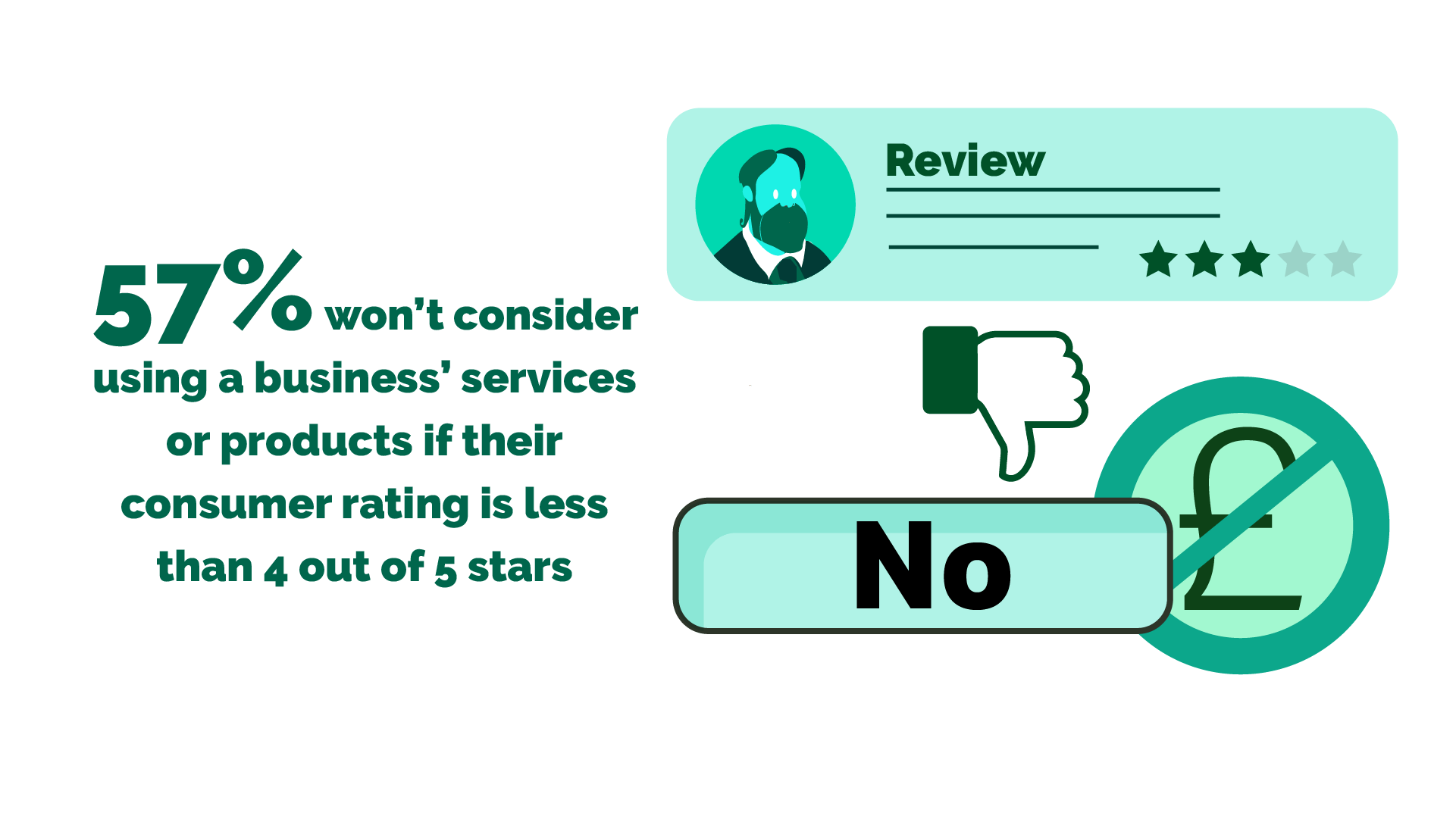 Image: 57% won't consider using a business' services or products if their consumer rating is less than 4 out of 5 stars