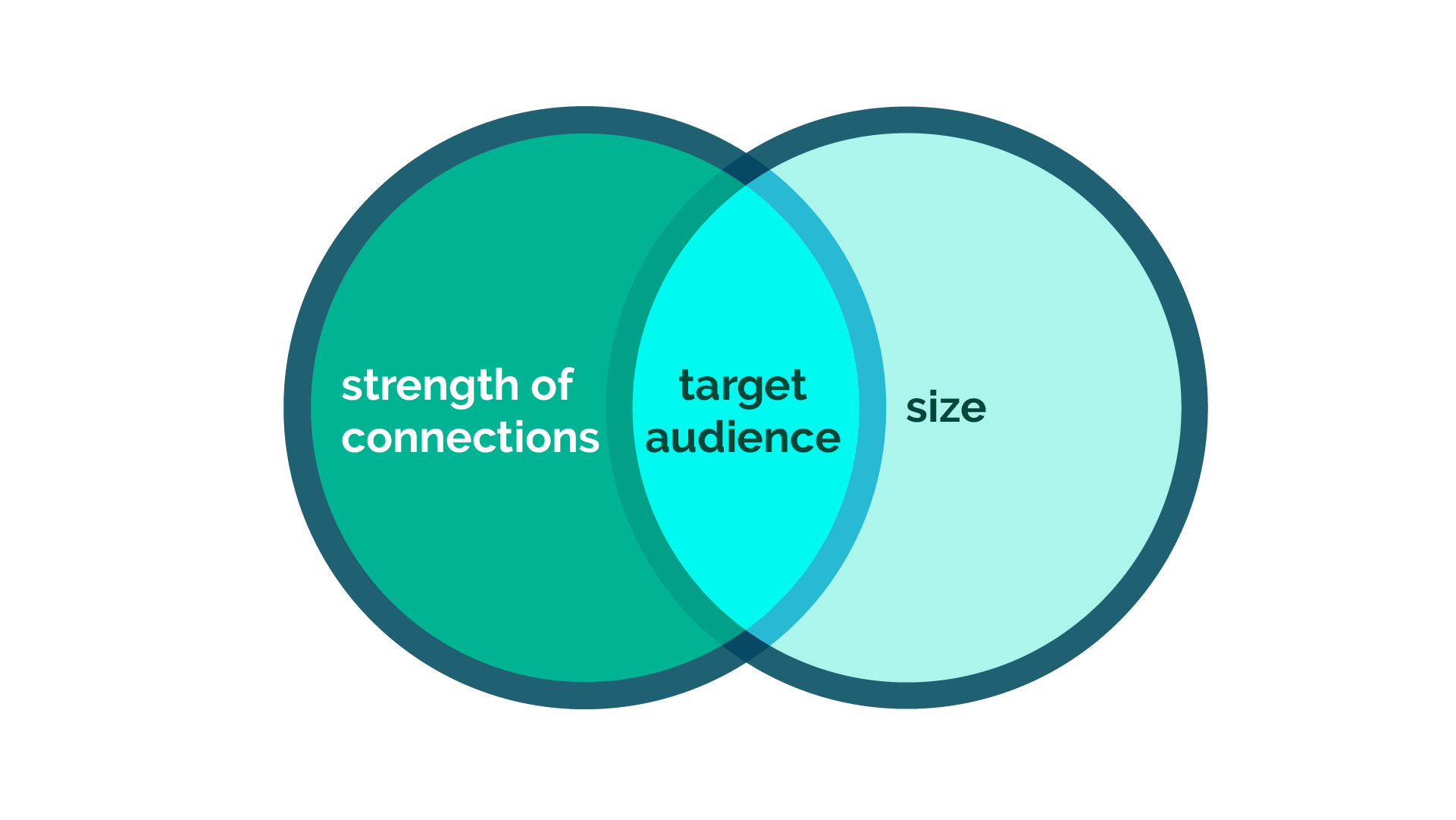 venn diagram showing target audience in the theory of concentrated exposure