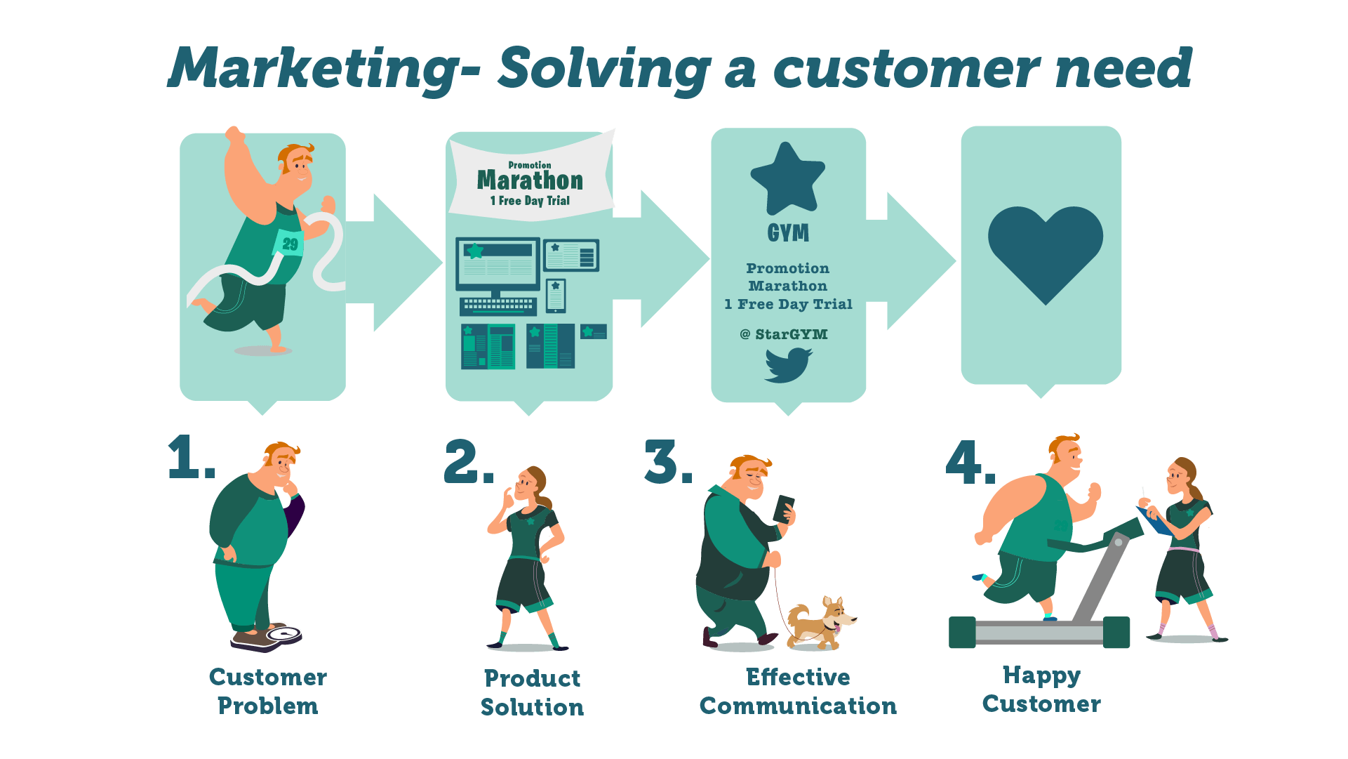 Solving a Customer need